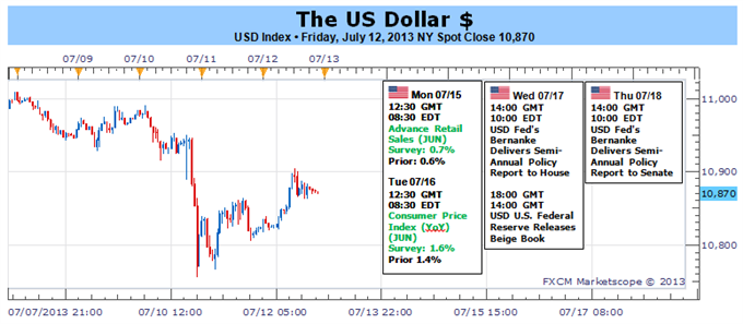 Dollar_Versus_SP_500_as_Bernanke_Threatens_Another_Bolt_of_Volatility_body_Picture_1.png, Dollar Versus S&P 500 as Bernanke Threatens Another Bolt of ...