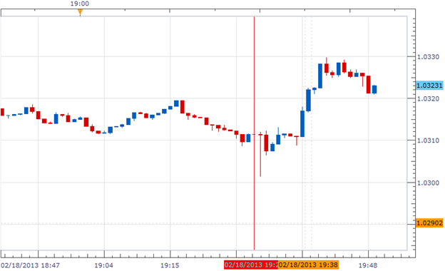 Forex_News_Aussie_Extends_Gains_on_RBA_Minutes_body_Picture_1.png, Forex News: Aussie Extends Gains on RBA Minutes