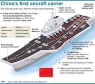Beijing only recently confirmed it was revamping an old Soviet ship to be its first carrier, adding to worries among its neighbours over the country's military build-up and growing assertiveness on territorial issues