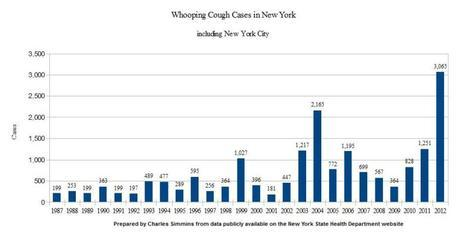 Whooping Cough Cases Set Record in New York in 2012