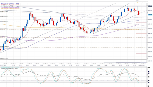 Euro_Sets_New_3-Week_Low_Despite_Quiet_Session_body_eurusd_daily_chart.png, Forex News: Euro Sets New 3-Week Low Despite Quiet Session
