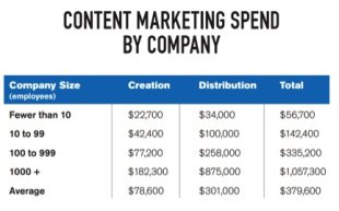 How to Measure Content Marketing ROI image content marketing spend