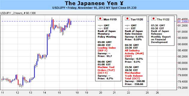 Japanese_Yen_To_Look_Past_BoJ_December_Election_In_Focus_body_Picture_1.png, Forex Analysis: Japanese Yen To Look Past BoJ- December Election In Focus
