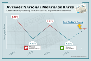 The US Credit Downgrade and Your Mortgage (Copyright Quizzle.com)