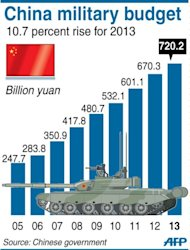 Graphic showing China's official defence budget, set at 720.2 billion yuan ($115.7 billion) in 2013