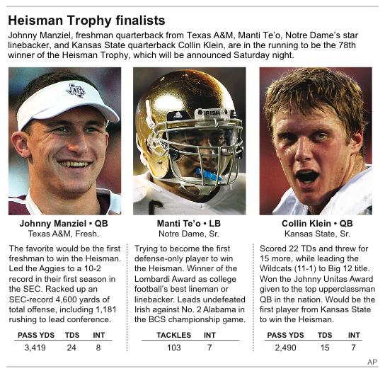 Graphic profiles the 2012 Heisman Trophy finalists
