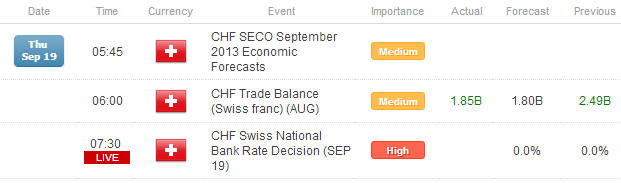 FX_Headlines_SNB_Rate_Decision_UK_Retail_Sales_to_Stoke_Post_FOMC_Moves_body_x0000_i1028.png, FX Headlines: SNB Rate Decision, UK Sales to Stoke Post-...