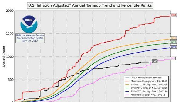 2012 Could Break Record for Fewest Tornadoes