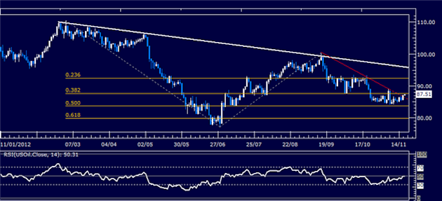 Forex_Analysis_US_Dollar_May_Pull_Back_as_SP_500_Signals_Rebound_body_Picture_8.png, Forex Analysis: US Dollar May Pull Back as S&P 500 Signals Reboun...