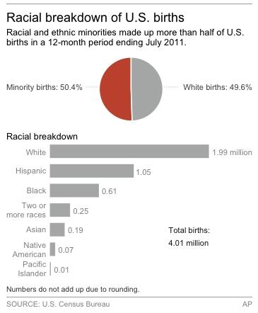 Chart shows racial breakdown of births in the U.S. from July 2010 to July