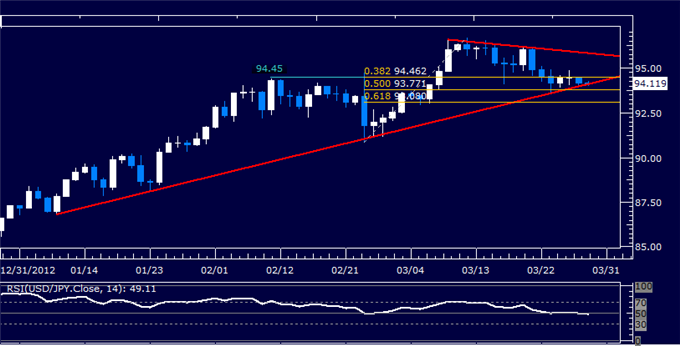 Forex_USDJPY_Technical_Analysis_03.29.2013_body_Picture_5.png, USD/JPY Technical Analysis 03.29.2013