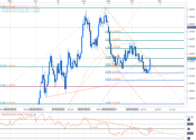 Forex_EURAUD_Breakout_Seeks_Validation-_Scalps_Eye_1.4340_Resistance_body_EURAUD_DAILY.png, EURAUD Breakout Seeks Validation- Scalps Eye 1.4340 Resist...