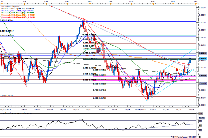 Forex-AUDUSD-Eyes-Former-Support-Ahead-of-RBA-Higher-High-in-Place_body_Picture_1.png, AUD/USD Eyes Former Support Ahead of RBA; Higher High in Place?