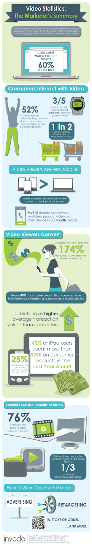 Video Statistics: The Marketers Infographic image VideoStats Infographic