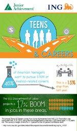 New Survey Shows Teens Losing Interest In STEM Careers While U.S. Projects Significant Growth In Field