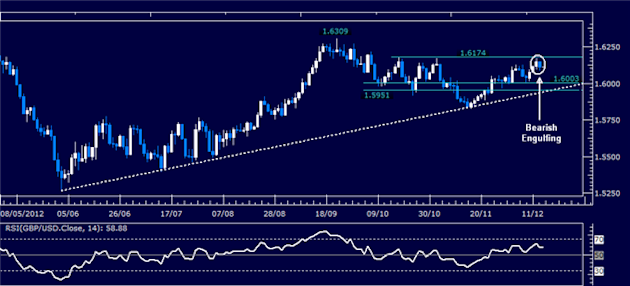 Forex_Analysis_GBPUSD_Classic_Technical_Report_12.14.2012_body_Picture_1.png, Forex Analysis: GBP/USD Classic Technical Report 12.14.2012