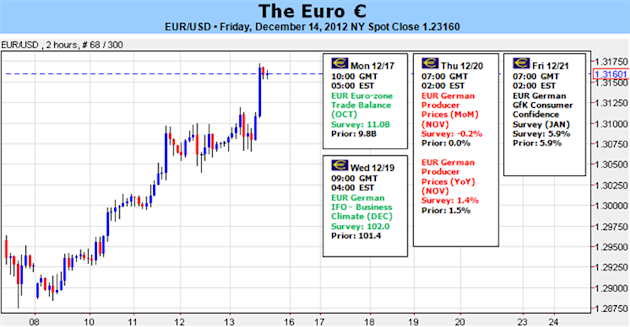 Forex_EURUSD_Just_Below_13200_Without_Major_Threats_Or_Catalysts_body_Picture_5.png, Forex: EUR/USD Just Below 1.3200 Without Major Threats…Or Catal...