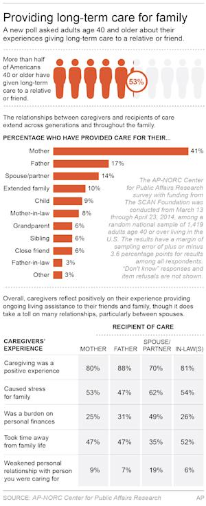 Graphic shows results of a survey of people who provided care to relatives or friends; 2c x 8 inches; 96.3 mm x 203 mm;