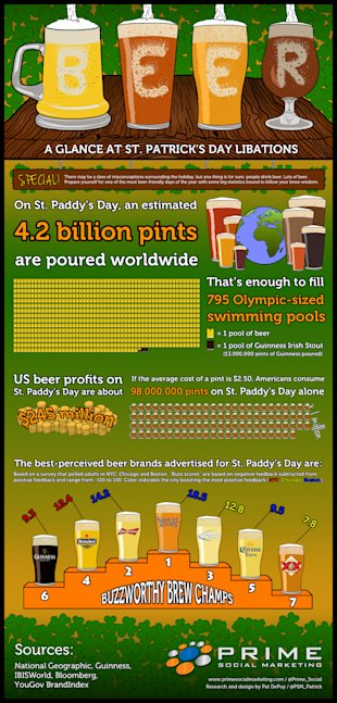 Beer: A Glance at St. Patricks Day Libations [Infographic] image St. Patricks day beer infographic2