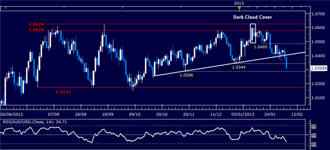 Forex_AUDUSD_Technical_Analysis_02.06.2013_body_Picture_1.png, AUD/USD Technical Analysis 02.06.2013