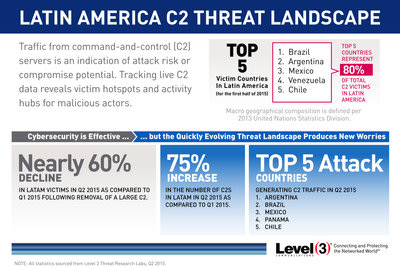 Level 3 Threat Research Labs tracked traffic from command-and-control servers in Latin America to identify attack risk or compromise potential during ...