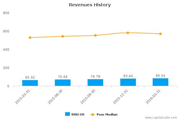 RingCentral, Inc. :RNG-US: Earnings Analysis: Q1, 2016 By the Numbers