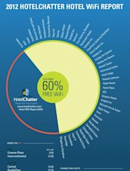 HotelChatter&#39;s Annual WiFi Report 2012