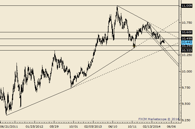 eliottWaves_us_dollar_index_body_Picture_1.png, USDOLLAR August Low Now Acting as Resistance