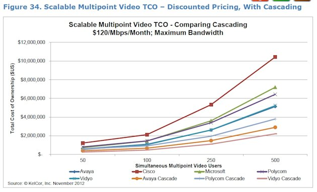 Free(ish) Aint Free(ish): The True Cost of Microsoft Lync image constellation tco1