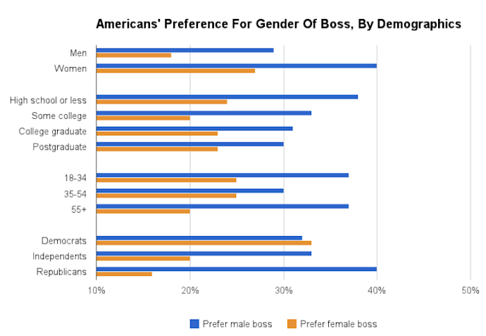gallup boss gender poll