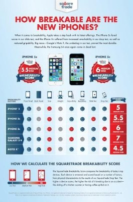 Google's Moto X Trumps Apple's New iPhones in Latest Breakability Score from SquareTrade.