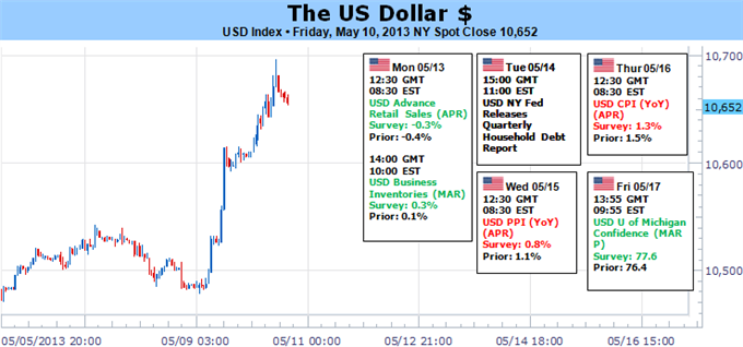 forex_forecast_us_dollar_headed_higher_body_Picture_5.png, Dollar Surge is Only the Beginning