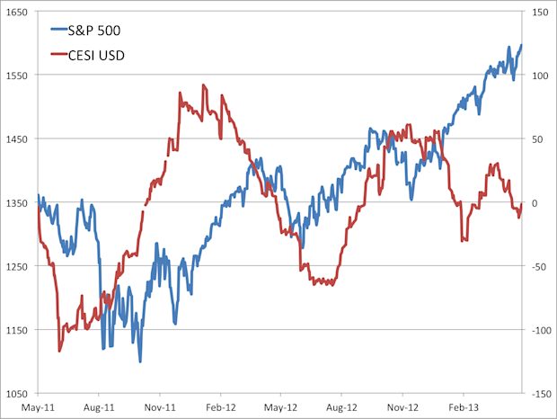 s&p 500 versus cesi usd