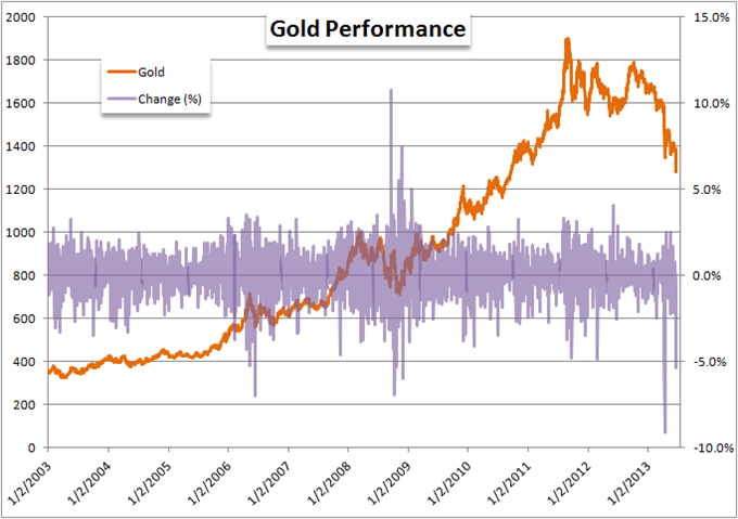 Gold_Suffers_its_Fifth_Largst_Drop_on_Record_as_USD_Soars_Post_Fed_body_Picture_7.png, Gold Suffers its Fifth Largest Drop on Record as USD Soars Post...
