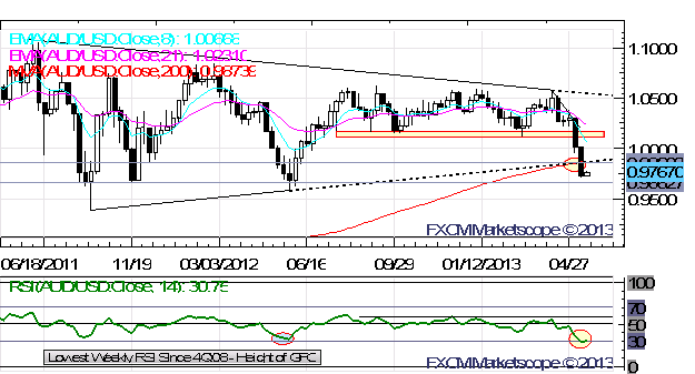 First_Down_Day_for_US_Dollar_Since_Day_Before_USDJPY_Broke_100.00_body_x0000_i1031.png, First Down Day for US Dollar Since Day Before USD/JPY Broke ¥...