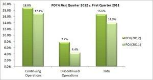 Supertel Hospitality Reports 2012 First Quarter Results