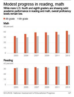 Charts show percentages of students performing at or above proficiency in math and reading; 2c x 5 inches; 96.3 mm x 127 mm;