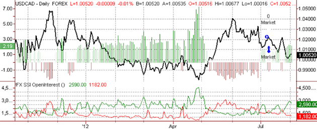 ssi_usd-cad_body_ScreenShot038.png, Canadian Dollar to Fall vs USD