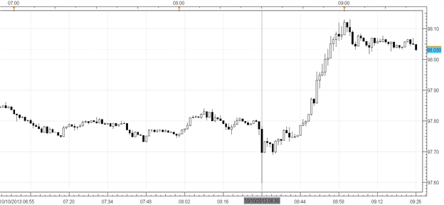USDJPY_Volatile_After_Claims_-_Fiscal_Headlines_Overshadow_Data_body_Picture_1.png, USD/JPY Volatile After Claims Jump to 374K - Fiscal Headlines Erupt