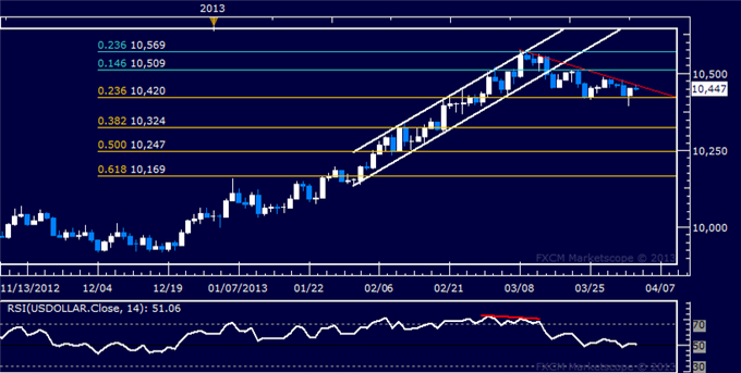 Forex_US_Dollar_Technical_Analysis_04.03.2013_body_Picture_5.png, US Dollar Technical Analysis 04.03.2013