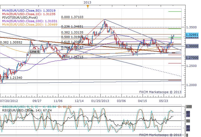 Euro_Rises_as_Merkel_Says_Government_Will_Argue_Before_Court_in_Favor_of_OMT__body_eurusd_daily_chart.png, Euro Rises as Merkel Says Government Will A...