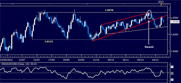 Forex_Analysis_AUDUSD_Rebound_Cut_Short_at_1.05_body_Picture_1.png, Forex Analysis: AUDUSD Rebound Cut Short at 1.05