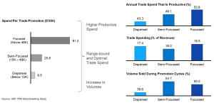 Monday Metric: Trade Promotion Optimization In Consumer Products image CP benchmarking 300x148