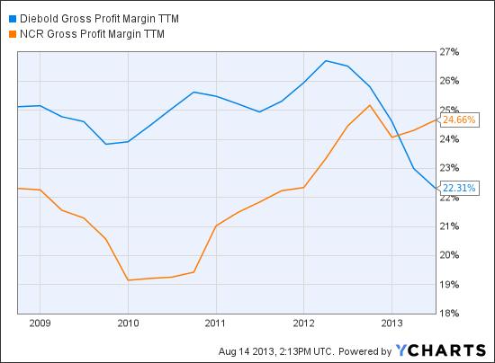 DBD Gross Profit Margin TTM Chart