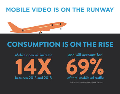 Mobile video usage on the rise globally