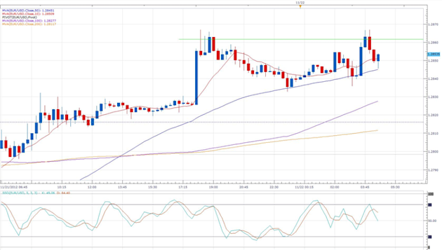 Forex_News_PMI_Sees_Euro-Zone_Output_Rebounding_From_3-Year_Low_body_eurusd_daily_chart.png, Forex News: PMI Sees Euro-Zone Output Rebounding  From 3-Year Low