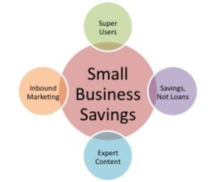 Small Business Savings