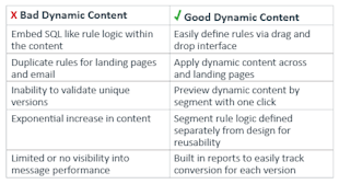 Improving Content Conversion with Dynamic Content image bad dynamic content vs good dynamic content