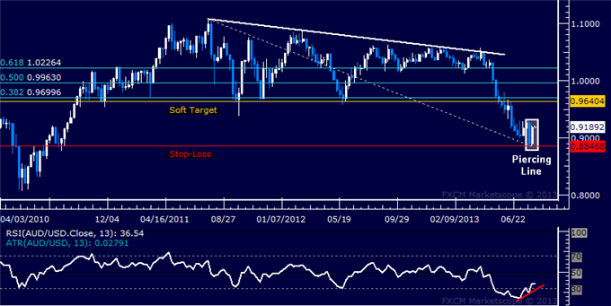 Forex_Strategy_AUDUSD_Long_Trade_Triggered_body_Picture_5.png, AUD/USD Long Trade Triggered