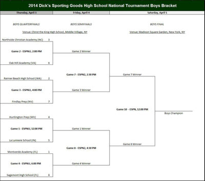 2014 DICK'S Sporting Goods High School National Tournament Boys Bracket